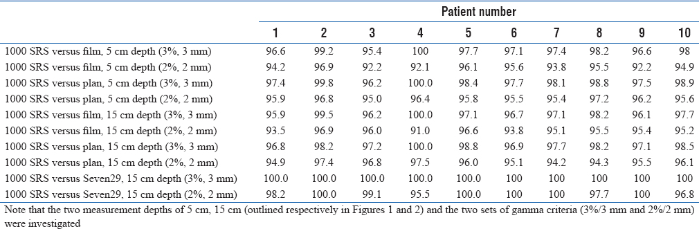 Table 2: Results of gamma analysis of composite dose of the 10 patient plans measured with Octavius 1000 SRS, EDR2 film, Seven29 for comparison against Pinnacle<sup>3</sup> calculated data