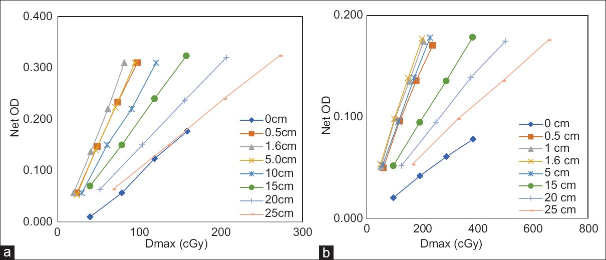Figure 5: The relative film dose response at their respective depths for determining percentage depth dose; (a) EDR2 Ready-Pack films, (b) Gafchromic EBT3 films, Photon energy: 6 MV photon, field size: 10 cm × 10 cm, source-to-surface distance: 100 cm
