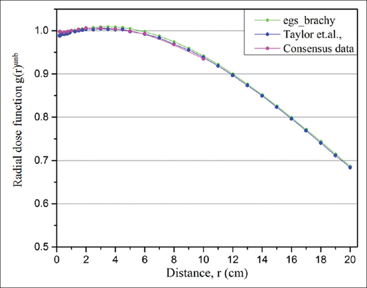 Figure 4: Comparison of egs_brachy Monte Carlo-calculated radial dose function g(r)<sup>unb</sup> for GammaMed Plus <sup>192</sup>Ir source in an unbounded phantom with published data