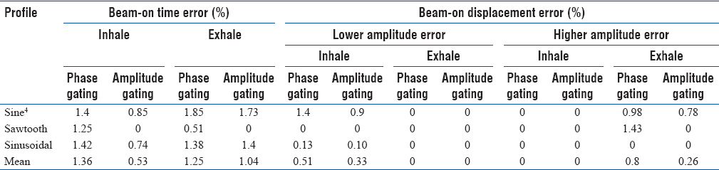 Table 1: Beam-on time error for phase-based and amplitude-based gating