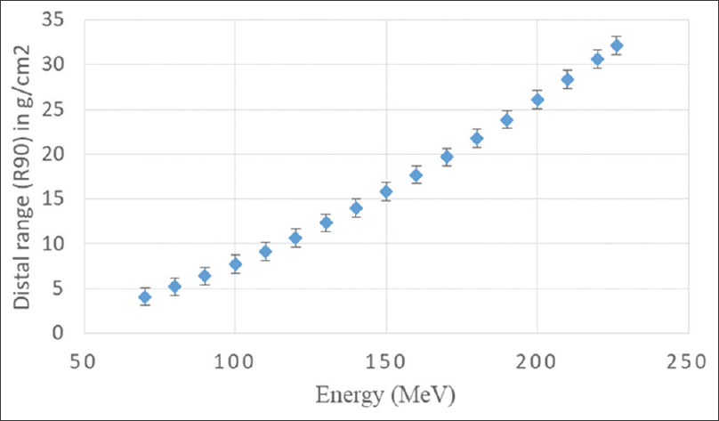 Figure 3:  Variation in the distal range (R<sub>90</sub>) corresponding to proton energy ranging from 70.2 to 226.2 MeV over the period of 8 months. All measurements were performed using Zebra multi-layer ionization chamber