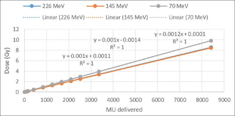 Figure 8: Linearity of the response of the dose monitoring unit over the ranges of 18.49–8405 MU for 226, 145 and 70 MeV