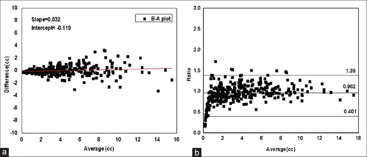 Figure 3: (a) Bland-Altman plot: Differences between the standard and the calculated volume plotted against their average along with best fit line (b) Bland-Altman plot: Ratios of the standard volume to the calculated volume plotted against the averages of volumes