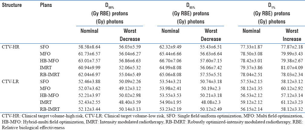 Table 3: The overall mean and standard deviation of dose to 98% (D<sub>98%</sub>), 95% (D<sub>95%</sub>), 1% (D<sub>1%</sub>) of clinical target volume high risk and clinical target volume low risk from the competing proton and photon plans of all five patient